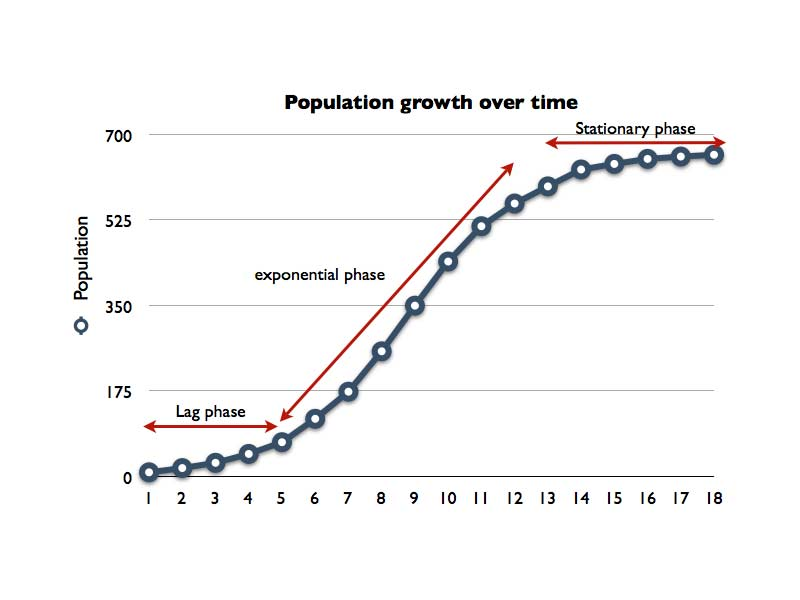 Logistc Growth Curve